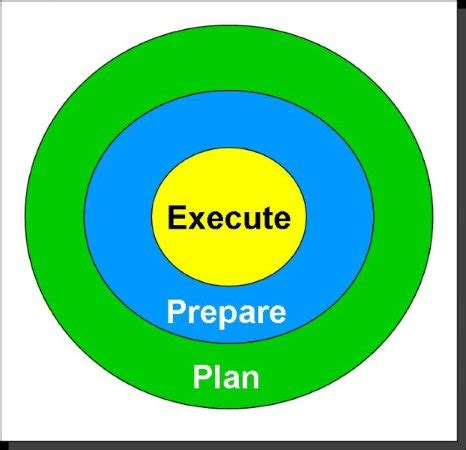 Definition of Operational Plans for a Business LinkedIn